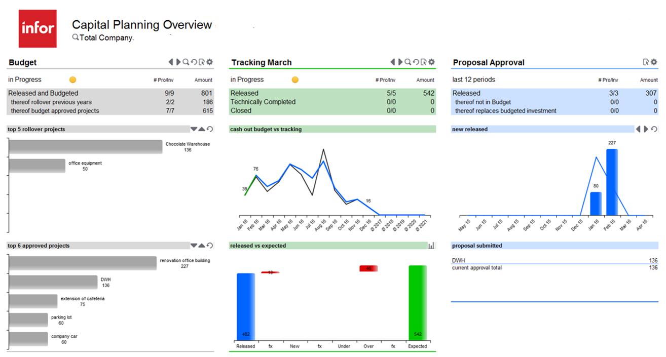 Infor d/EPM - capital planning